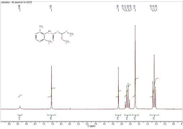 Proton spectrum of lidocaine in CDCl3