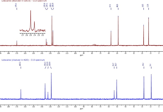C13 spectra of lidocaine in CDCl3 (top) and H2O (bottom)