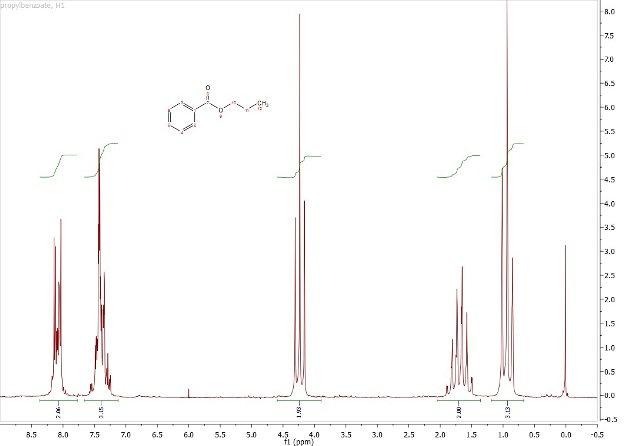 Proton spectrum of 98% propyl benzoate with 2% TMS.
