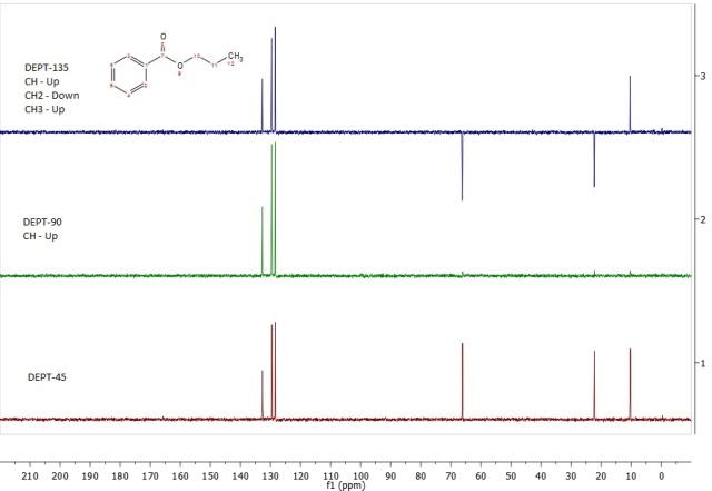 C13 DEPT spectra for propyl benzoate