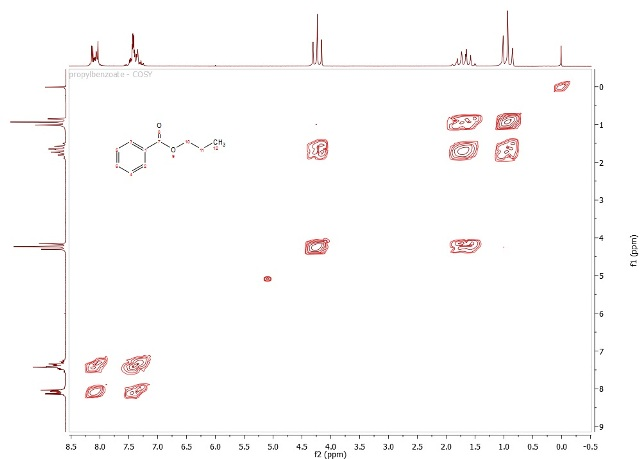 COSY spectrum of propyl benzoate