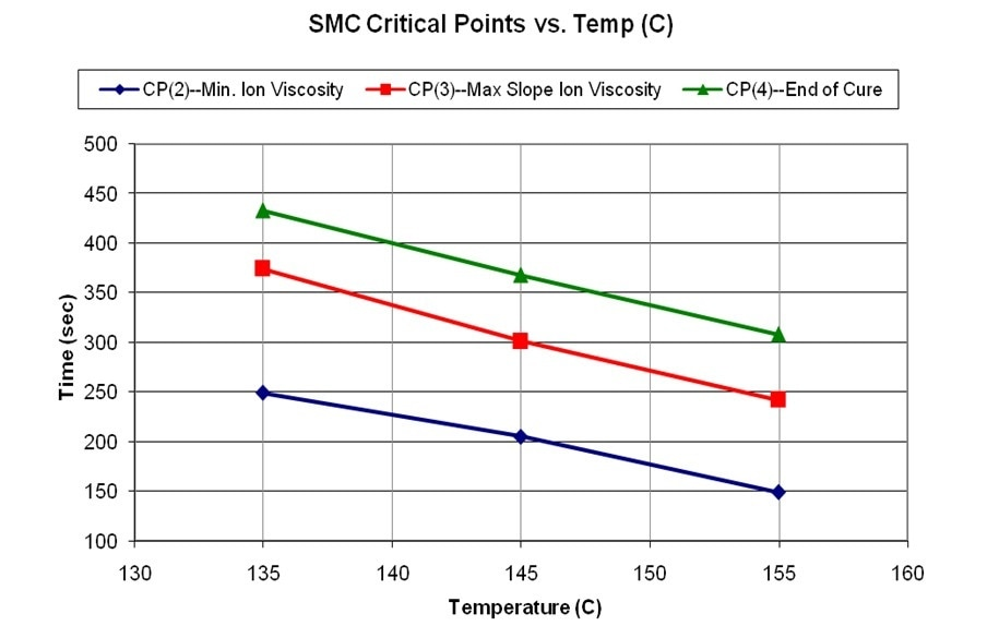 Critical Point time versus cure temperature for SMC.