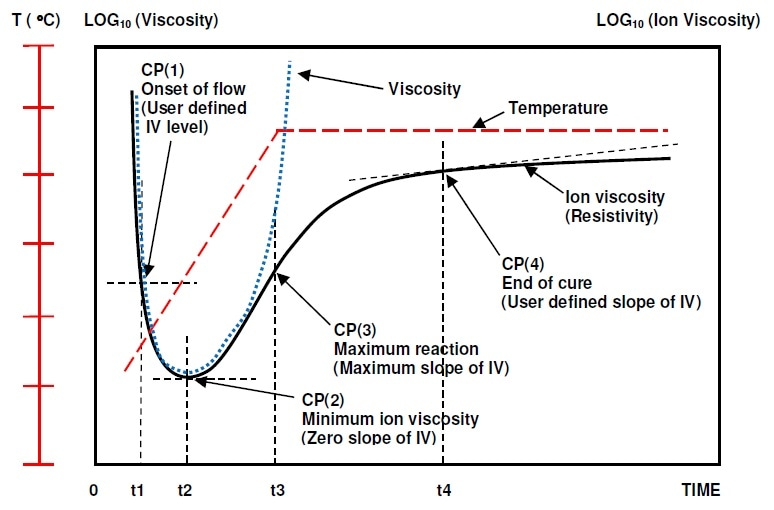 Typical ion viscosity behavior of thermoset cure during thermal ramp and hold.