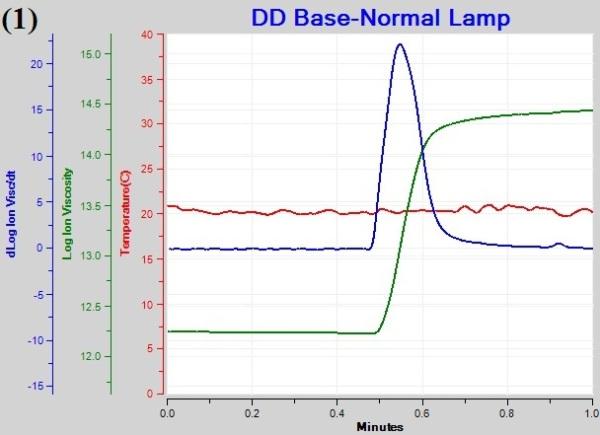 Plot of cure temperature under different illumination schedules