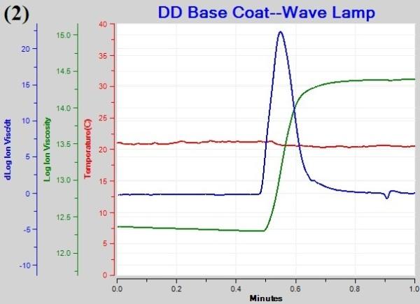 Plot of log(ion viscosity)  under different illumination schedules