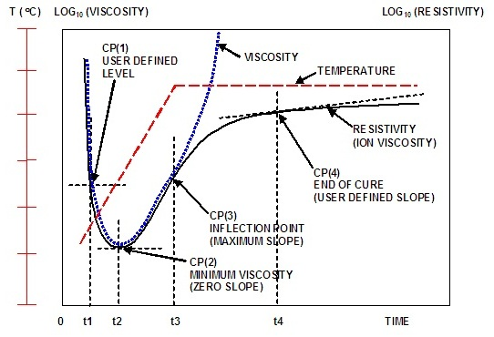 The typical ion viscosity behavior of a curing thermoset