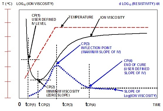 The ion viscosity curve and slope of ion viscosity of a curing thermoset
