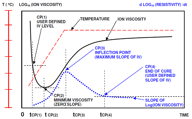 Ion viscosity and slope of ion viscosity from dielectric cure monitoring