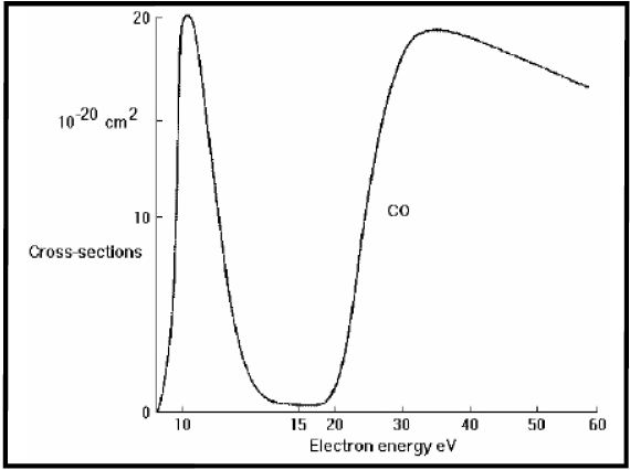 Electron attachment cross section for O- production from CO