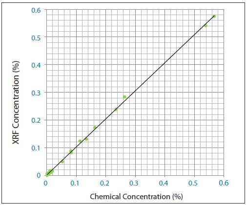 Chlorine (Cl) calibration curve made from cement CRMs with added chlorine salts.