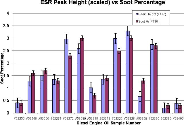 Correlation between ESR and FTIR measurements of soot in diesel engine oil.