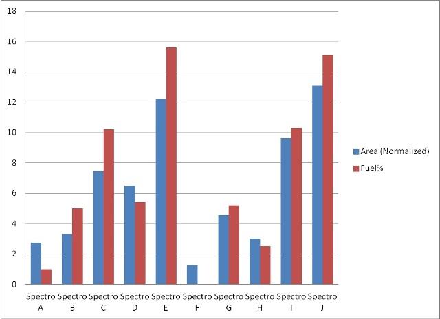Vanadyl porphyrin signal intensity compared to precipitation measurement.