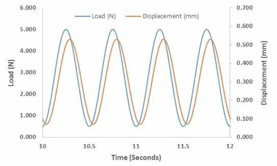 The impact of mechanical stimuli