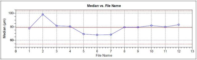 Median diameter for 12 analyses of BC powder, 4 packets from three different production lots.
