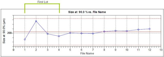 90th percentile for 12 analyses of BC powder, 4 packets from three different production lots.
