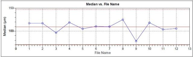 Median diameter for 12 analyses of Goody's aspirin,6 packets from each of 2 packages of the same lot.