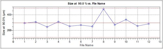 90th percentile for 12 analyses of Goody's aspirin, 6 packets from each of 2 packages of the same lot.