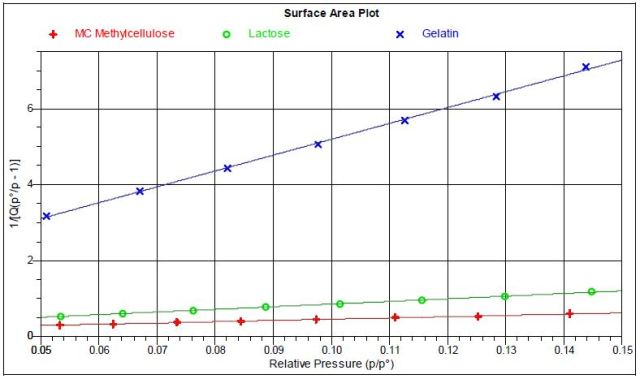 Plotted isotherms for one of the tests
