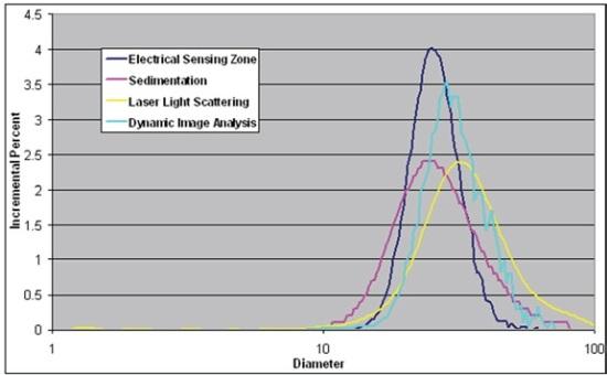 Test results for garnet crystals