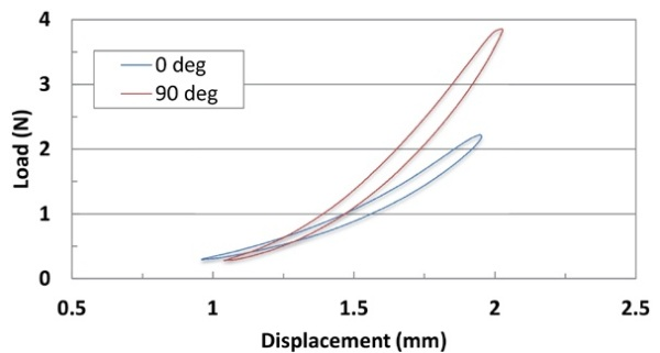 Graph indicating load vs displacement of specific material