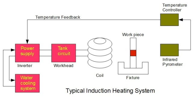 Typical Induction Heating System