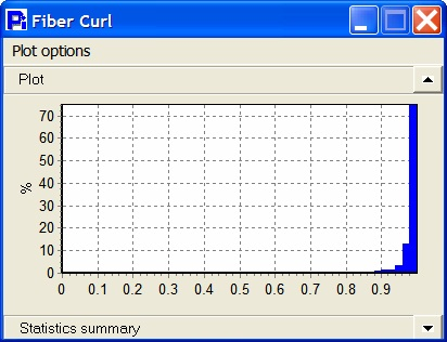 The mean fiber curl is 0.97 with a mode fiber curl of 0.99. This clearly indicates that the population of fibers is mostly non-curled.