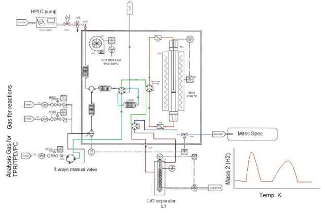 Flow Diagram of the MCCTC connected to a mass spectrometer.