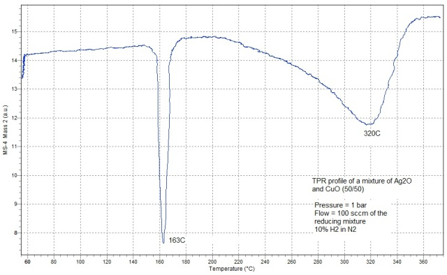 TPR Profile Performed at Atmospheric Pressure