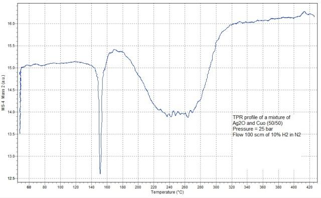 TPR Profile Performed at 25 bar Pressure