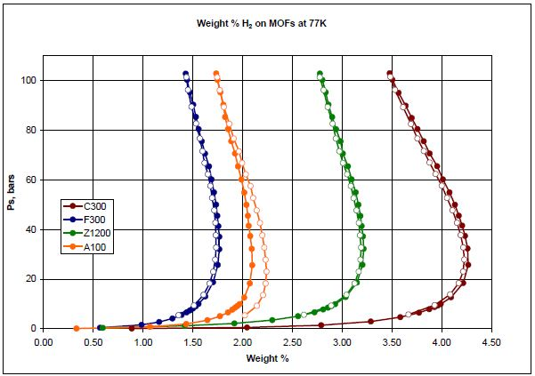 Weight percentage plots of various MOFs analyzed with hydrogen at 77K.