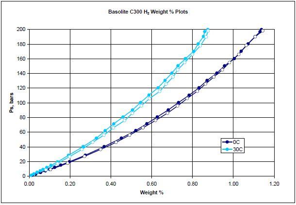 Weight percentage plots of hydrogen on Basolite C300 at 0°C (dark blue) and 30°C (light blue).