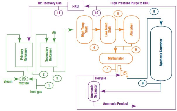 A diagram of the ammonia process. Typical analysis points for the process mass spectrometer are indicated at each of the numbered positions. The required syngas can be generated via natural gas reforming or gasification. Total analysis cycle time for 11 sample points is <4 minutes.