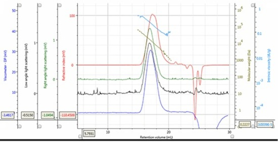Chromatogram and derived data of PLA Mw = 12,188 g/mol, Mn = 7,487 g/mol, concentration 5.149 mg/mL, 100 µL injection volume.