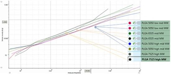 Mark-Houwink-plot for PLGA samples.