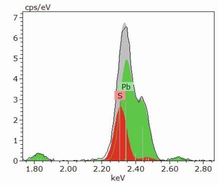 Deconvolution result of Pb (green) and S (red) showing the separation of the overlapping element lines lead M and sulfur K