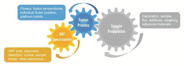 Typical sample preparation