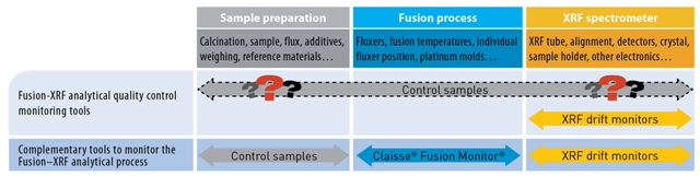 Monitoring the bias coming from the fusion process