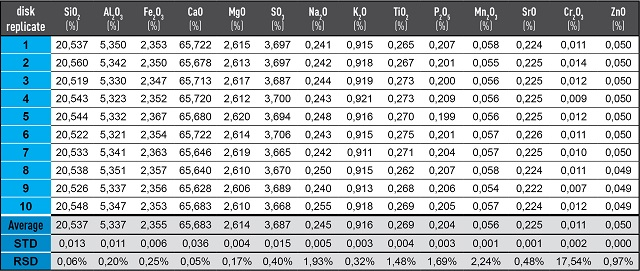 Analysis of 10 samples from a typical batch of Type C Fusion Monitor