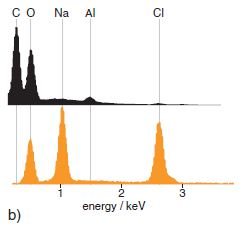 EDS spectra from the cubic-and trigonal-type crystals