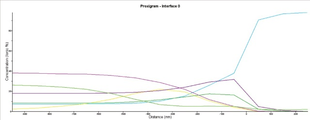 A proxigram showing the elemental distributions normal to the O-K interface