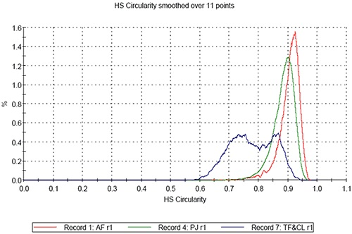 HS Circularity distribution for the three samples.