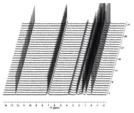 ingle scan 1H spectra of 2M ibuprofen over a 2.5 hour time period to demonstrate field stability.