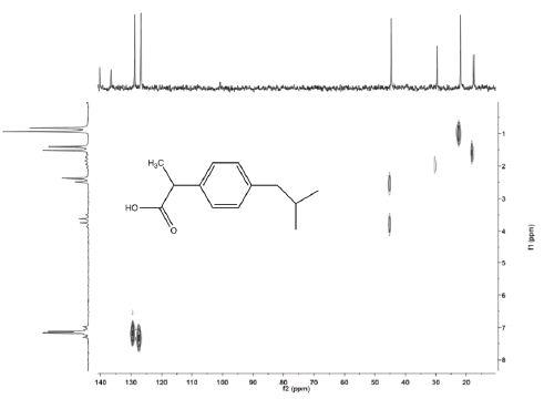 13C-{1H} HETCOR spectrum of 2M ibuprofen. Total experiment time 4 minutes