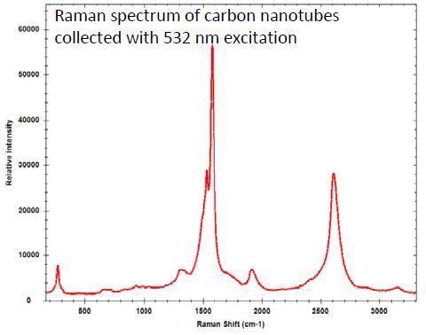 Correct Laser Wavelength for Raman Material Identification