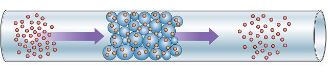 Inverse Gas Chromatography