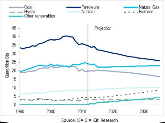 Primary energy mix in the US