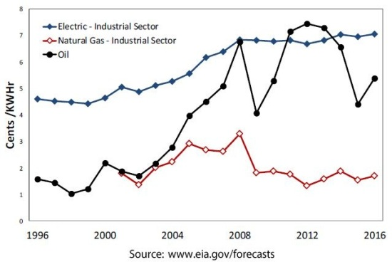 Natural gas, electric and gas prices