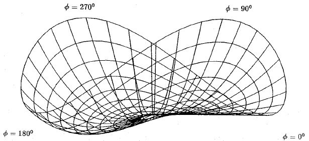 Wire grid illustration of servo tool motion required for the circumscribed outermost segment