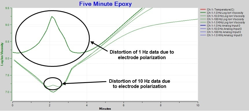 Distortion in ion viscosity from electrode polarization (detail).