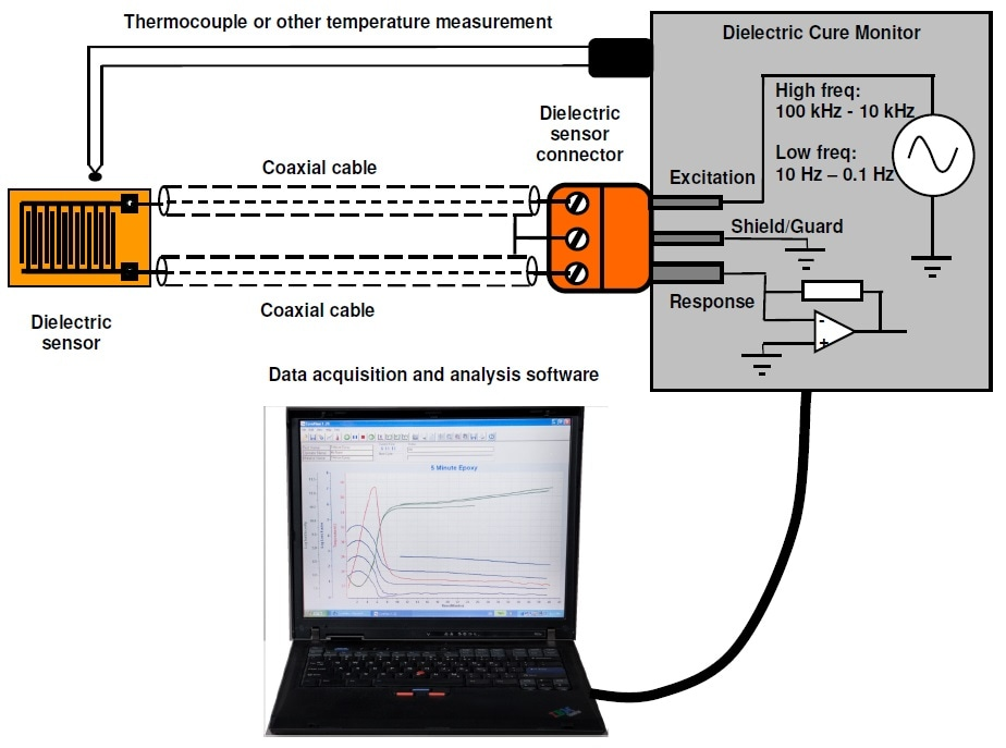 Essential elements of a dielectric cure monitoring system.